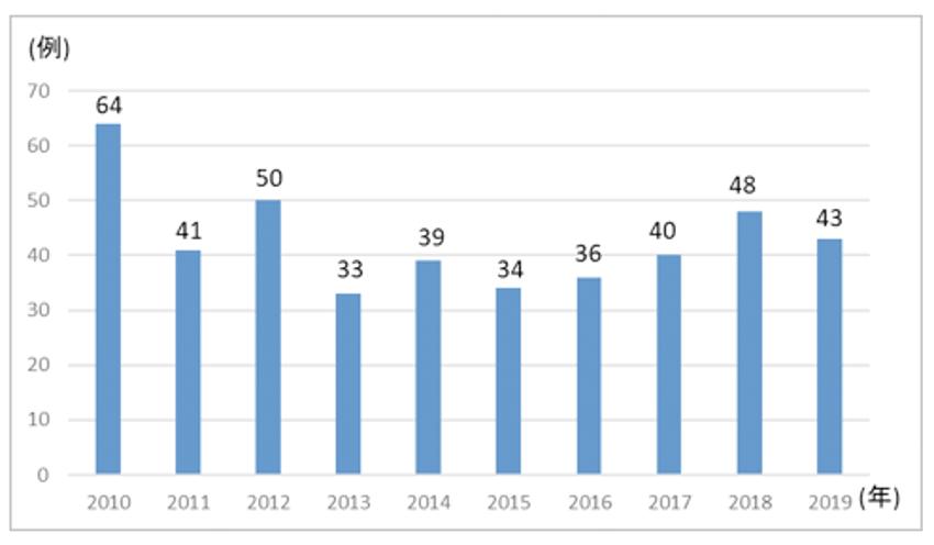 アカラシアに対する手術件数(POEMを含む)