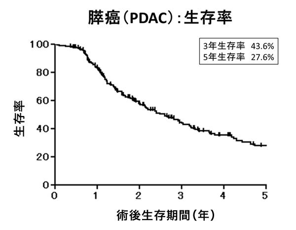 膵癌(PDAC):生存率