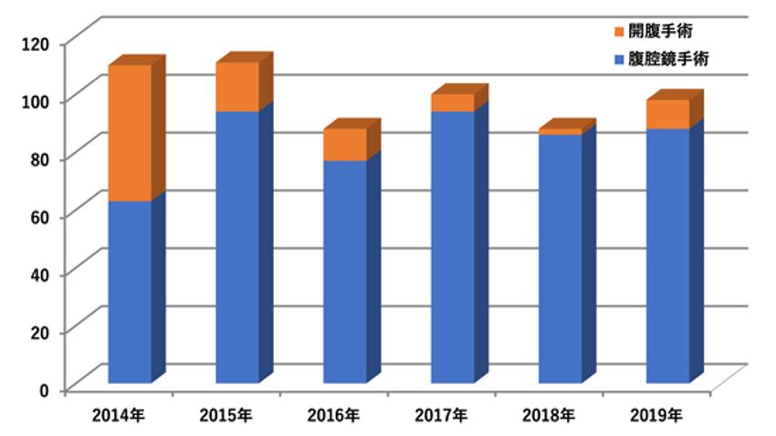 図1:当院での2014年から2019年の胃癌手術件数の推移
